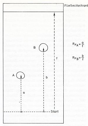 Laufstrecke Berechnen : illumina tutorial d nnschichtchromatographie dc ~ Themetempest.com Abrechnung