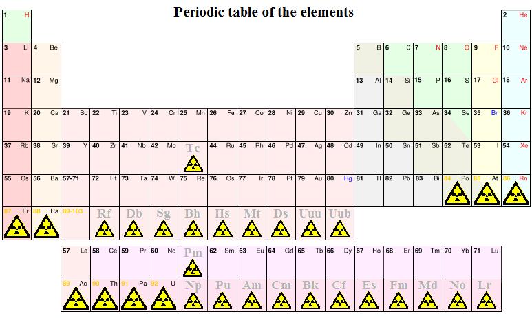 Illumina :: Periodensystem-Vorlage