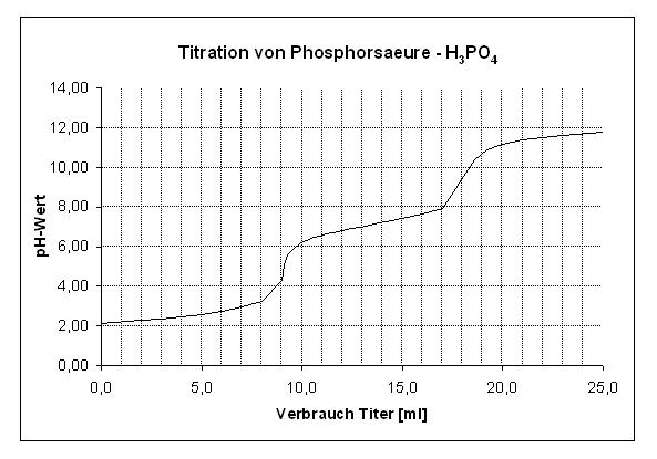 illumina titration von phosphors ure. Black Bedroom Furniture Sets. Home Design Ideas